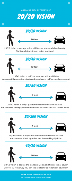 visual graphic on 20/20 vision